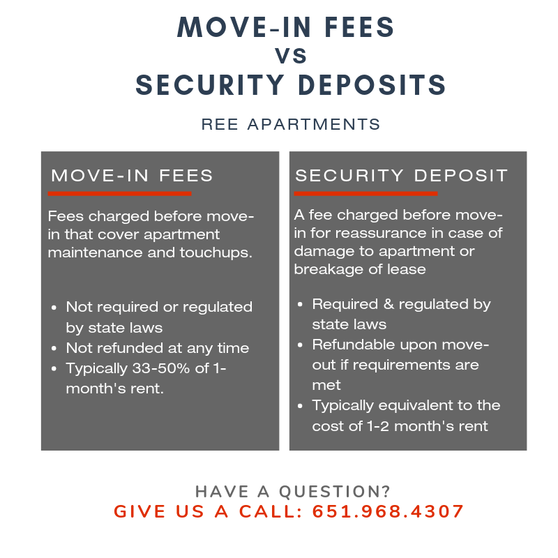 Infographic explaining the difference between apartment move-in fees and rental security deposits